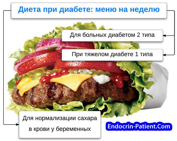 Меню низкоуглеводной диеты при диабете 2 типа на неделю, рекомендации специалистов
