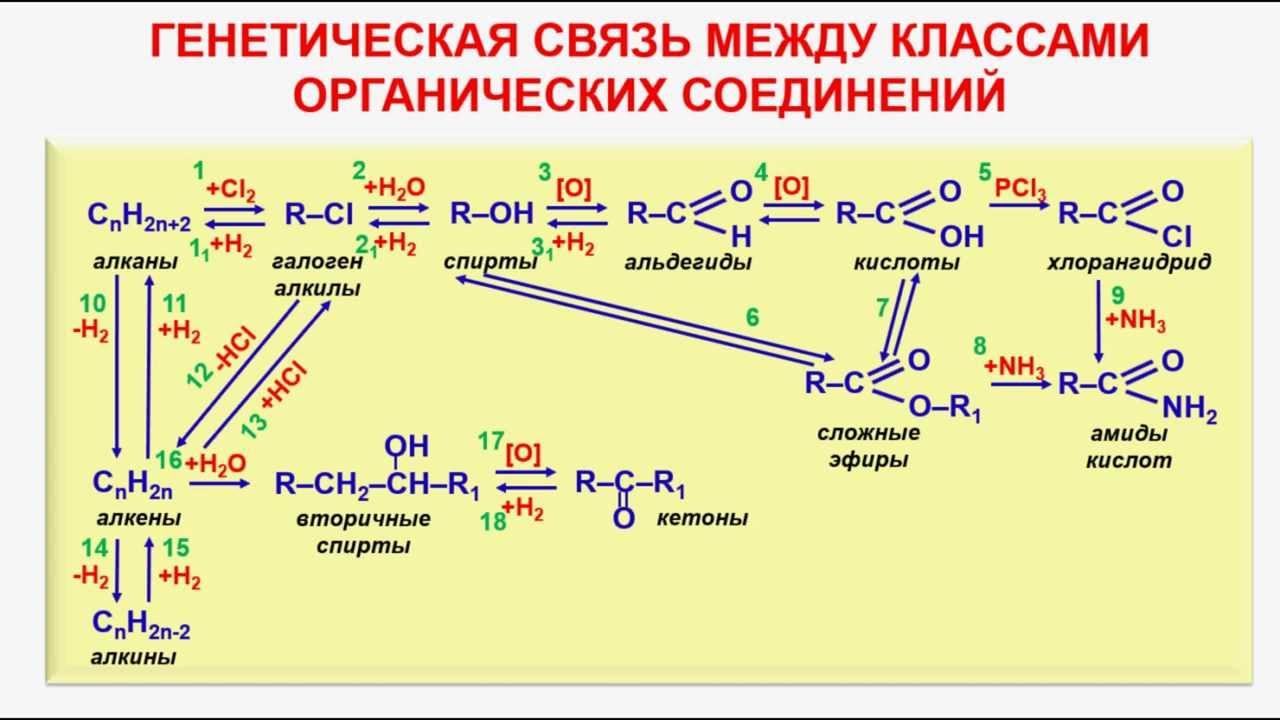 """""""химия муравьиной кислоты"""". 10-й класс"""