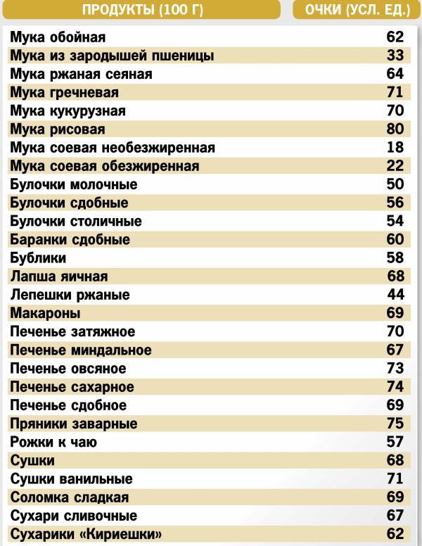 Диета таблица