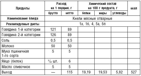 Список железосодержащих продуктов нужных при анемии