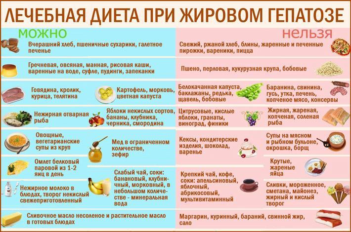 Белая Печень Диета. Правильное питание при болезнях печени – меню на каждый день