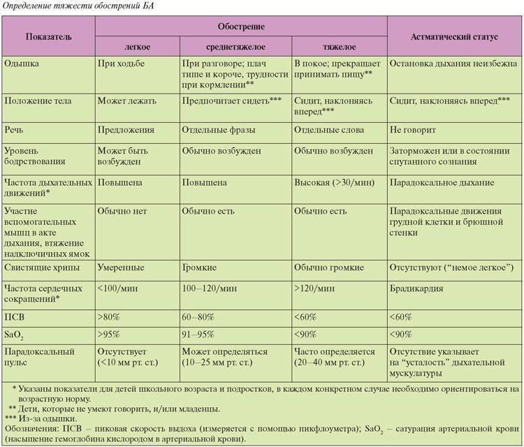 Базисная терапия и лечение бронхиальной астмы. как побороть недуг у взрослых и детей?