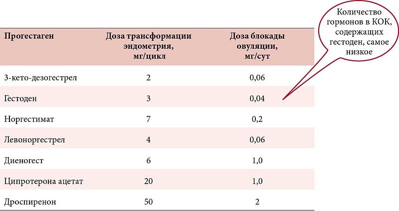 Desogestrel aristo 75 µg пить или не пить? вот в чем вопрос - запись пользователя mari asmus (zzzmari18) в сообществе контрацепция в категории от модератора - babyblog.ru