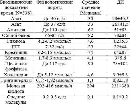 Анализ высокий uv urea крови лечение в санаториях цистит