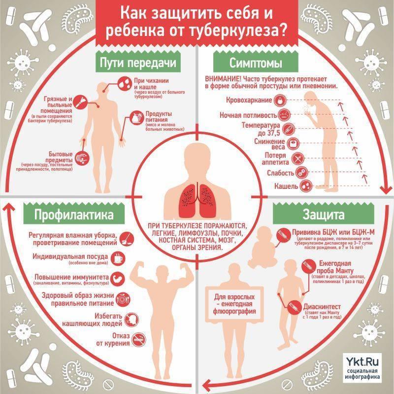 Обещают отстранить от школы, без справки от фтизиатра! - запись пользователя лидия (id824170) в сообществе мы против прививок! в категории манту - babyblog.ru