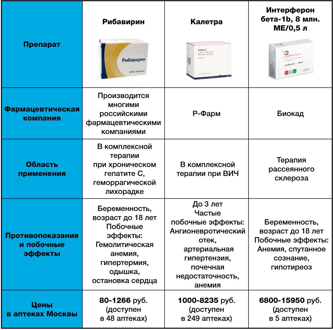 Лекарство от коронавируса: когда будет готов препарат?