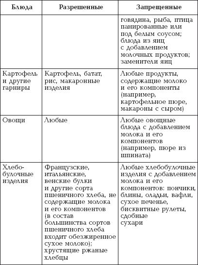 Диеты При Обострении Псориаза.