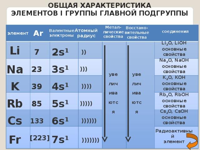 2.2.2. химические свойства металлов iia группы.