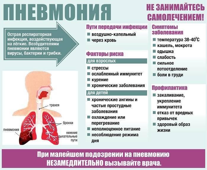 Микоплазма пневмония у детей: причины, распространение, лечение