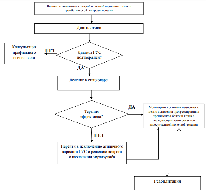 Гемолитико-уремический синдром                (гемолитико-уретральный синдром)
