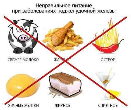Какая диета при больной печени поджелудочной