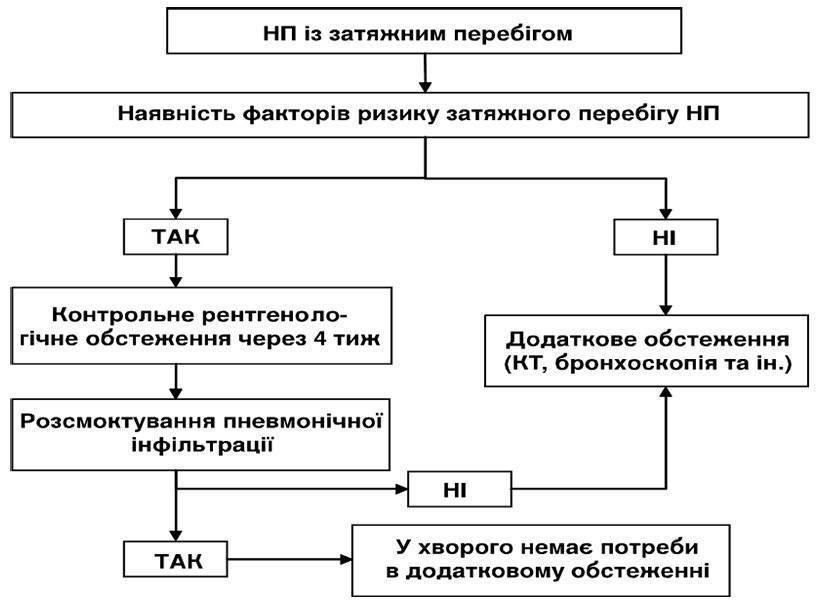 Пневмонии: эпидемиология, классификация, клинико-диагностические аспекты