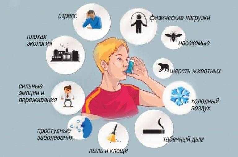 Неотложная помощь при бронхиальной астме: как снять приступ
