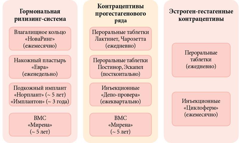 Инструкция по применению противозачаточных таблеток мидиана