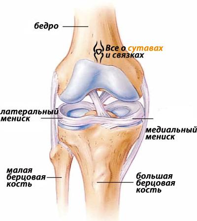 Повреждение мениска коленного сустава: лечение, симптомы