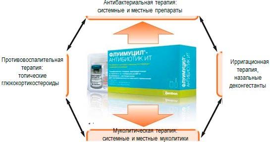 Отзывы о препарате флуимуцил-антибиотик ит