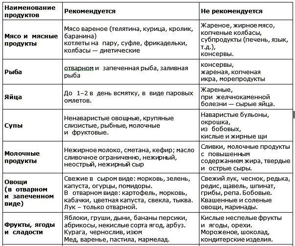 Список Продуктов Диеты 5.