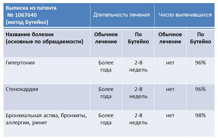 Статистика применения метода бутейко в медицине
