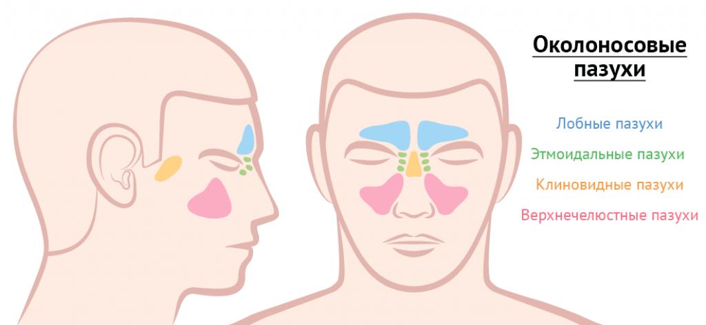 Боль в горле отдает в ухо: причины. при глотании. чем лечить?