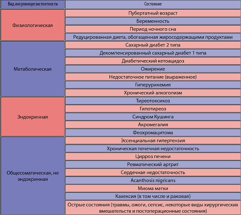 Гиперхолестеринемия диета меню. питание для нормализации липидного обмена – гипохолестериновая диета