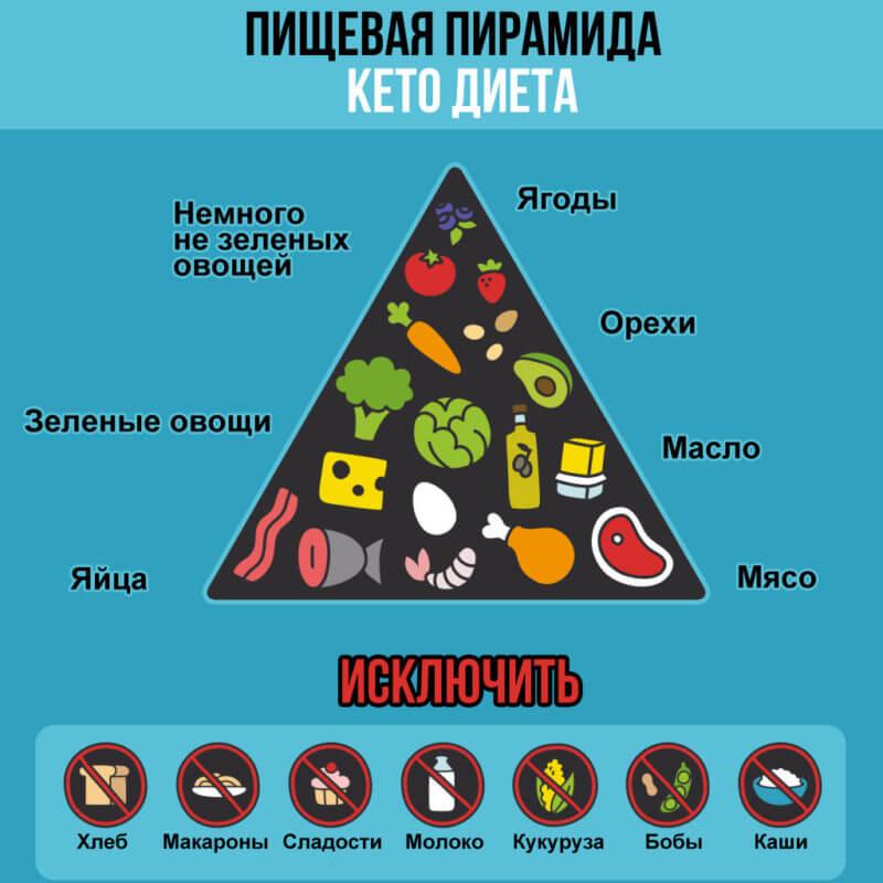 Антицеллюлитная диета