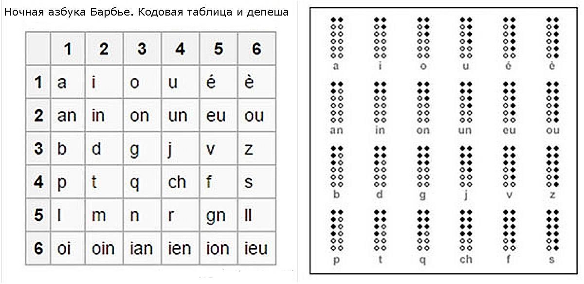 Шрифт брайля - braille - qwe.wiki