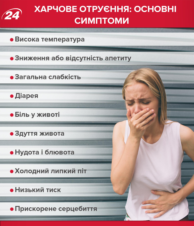 Интоксикация – симптомы, лечение, признаки