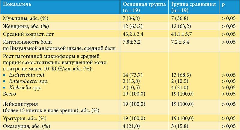 Лечебная диета при фосфатных камнях в почках: правильное питание для растворения фосфатов