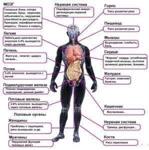 При астме можно пить алкоголь