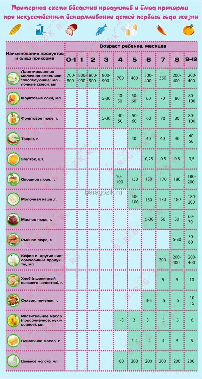 Прикорм по месяцам при грудном вскармливании: когда вводить, схема и таблица прикорма | метки: мама, зануда, воз