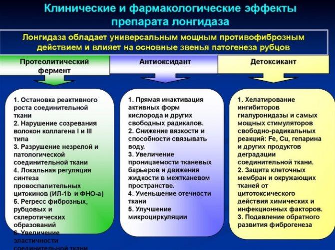 Свечи лонгидаза: инструкция по применению, аналоги и отзывы, цены в аптеках россии