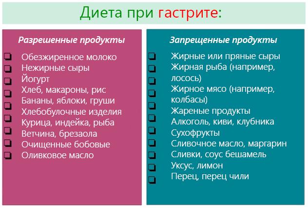 Диета при повышенной кислотности желудка: список продуктов, примерное меню
