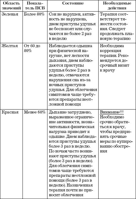Расшифровка спирограммы легких