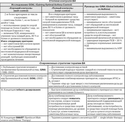 Бронхиальная астма: симптомы и лечение у взрослых