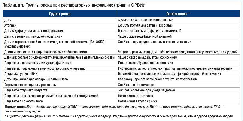 Как избежать гриппа и когда закончится эпидемия — российская газета