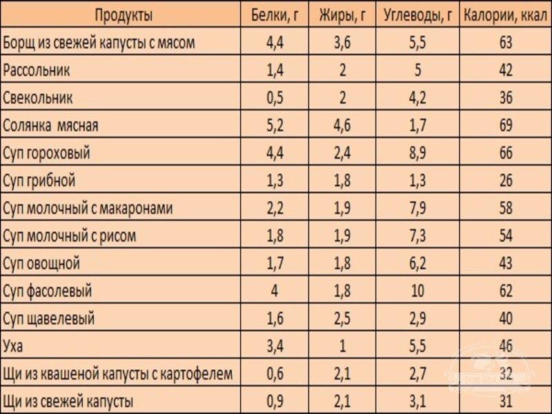 Кремлевская диета – полная таблица и меню