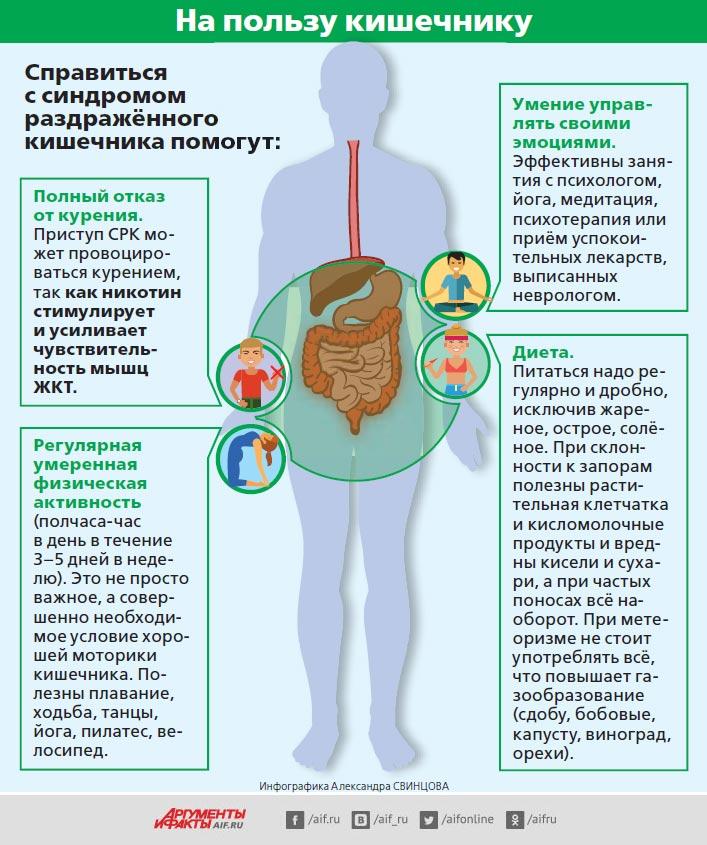 Диета при синдроме раздраженного кишечника с диареей: меню для лечения