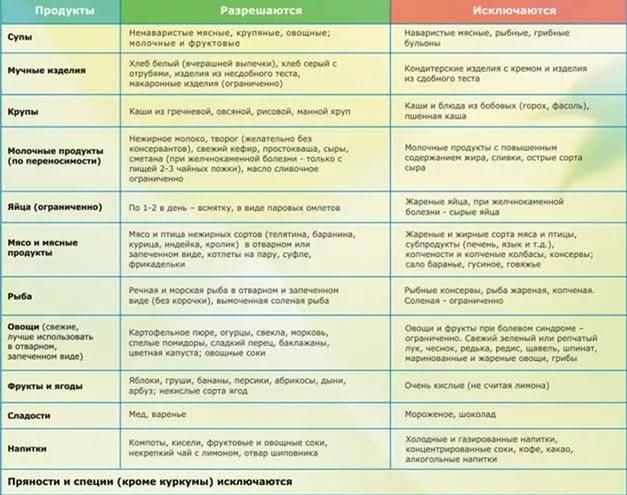Хронический гепатит диета меню