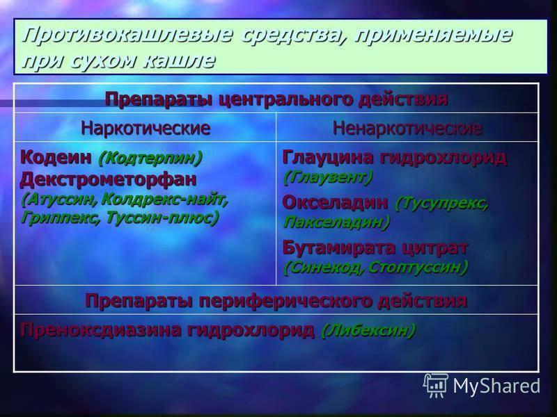 Лекарство от кашля центрального действия