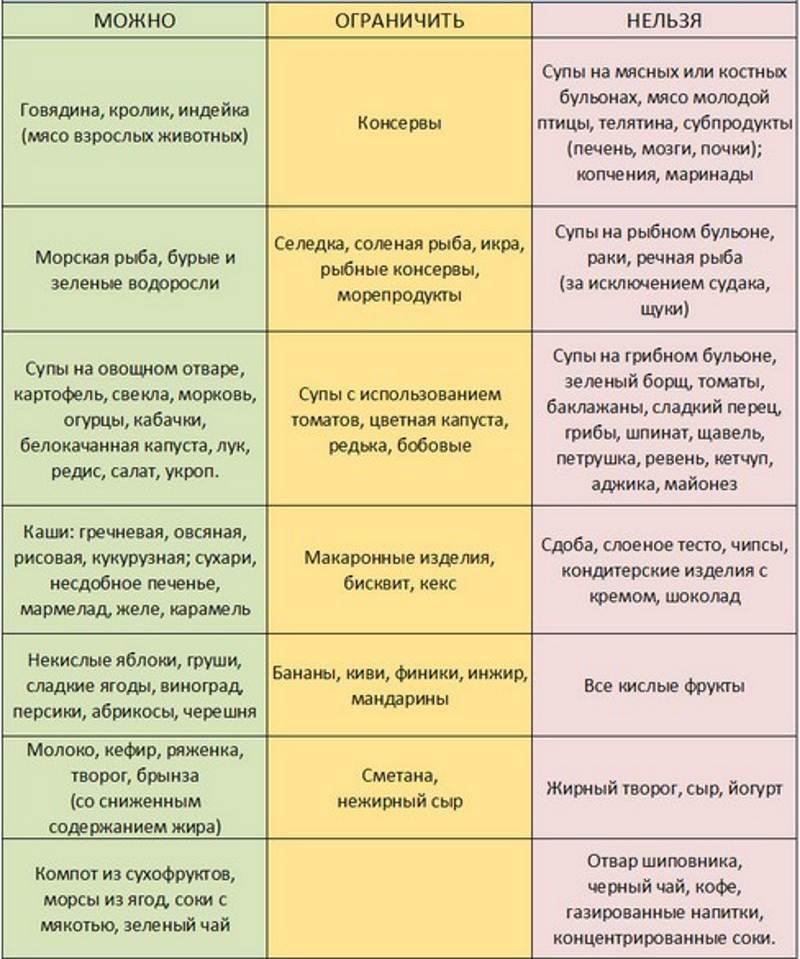 Диета При Заболевании Псориаза. Диета при псориазе - меню с рецептами. Диета и продукты при лечении псориаза