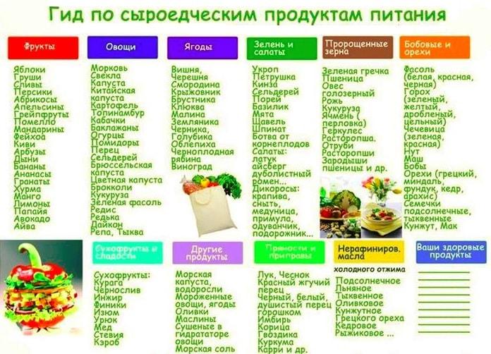 Список Еды Диета. Список продуктов для правильного питания