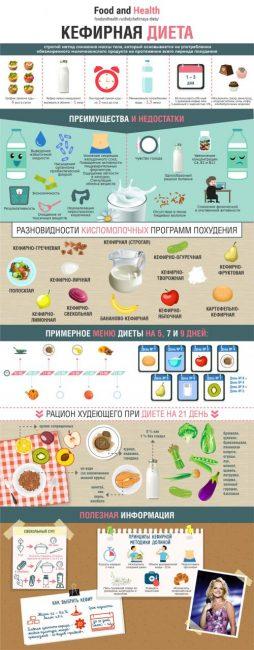 Кефирно-огуречная диета: отзывы и результаты