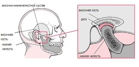 Основы гнатологии. мышечно суставная дисфункция: этиология, диагностика