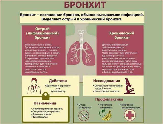 Пневмония у лежачих больных: диагностика, лечение, профилактика