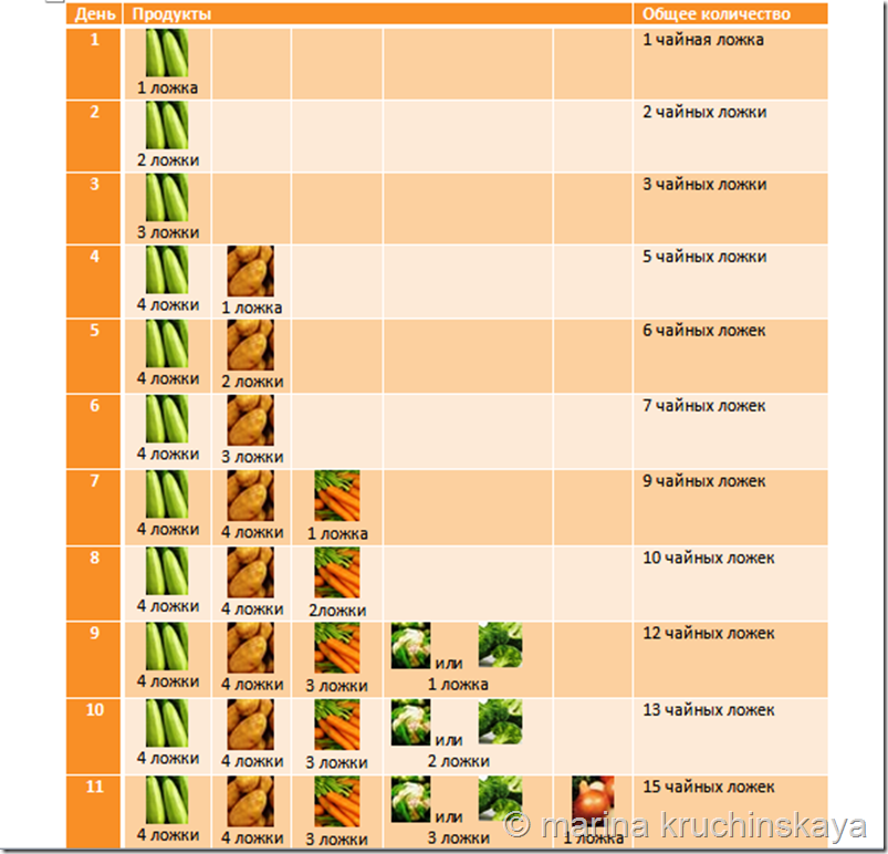 Прикорм ребенка на ив от 4-х месяцев до года: таблица.