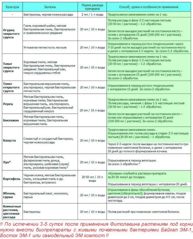 Фунгицид «фитолавина» особенности применения