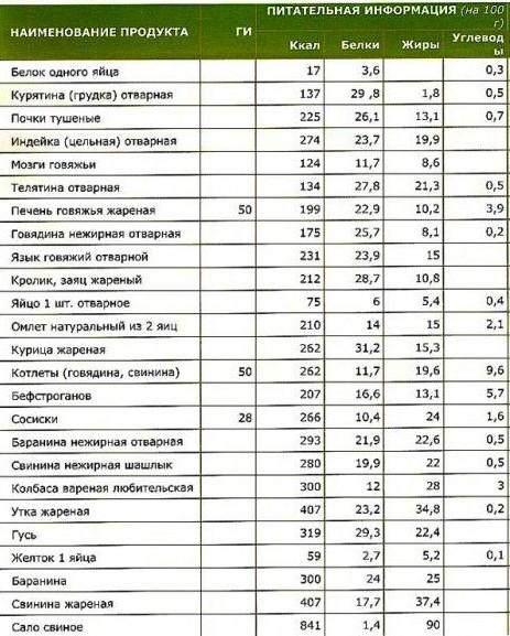 Продукты с низким гликемическим и инсулиновым индексом