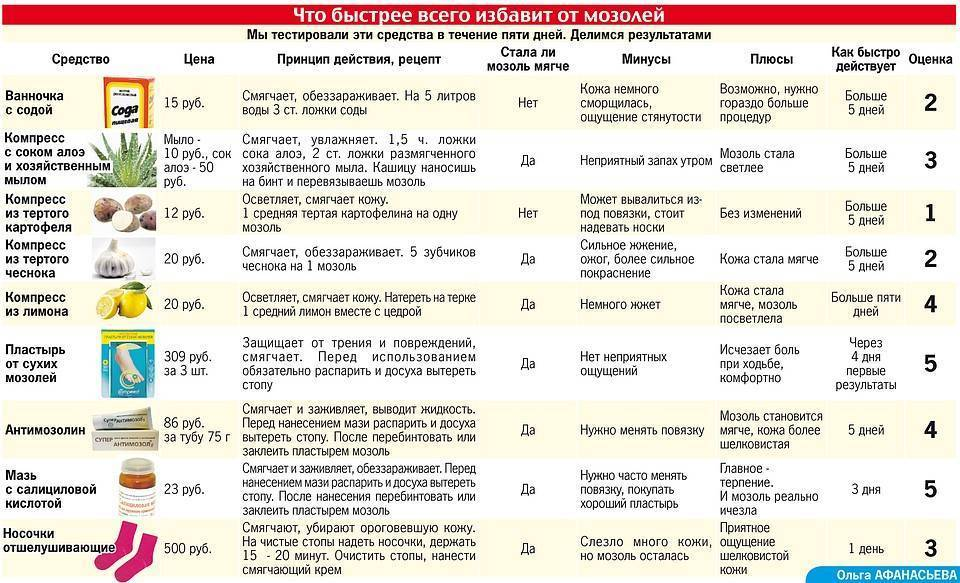 Лечение пневмонии народными средствами у детей и уход за ними