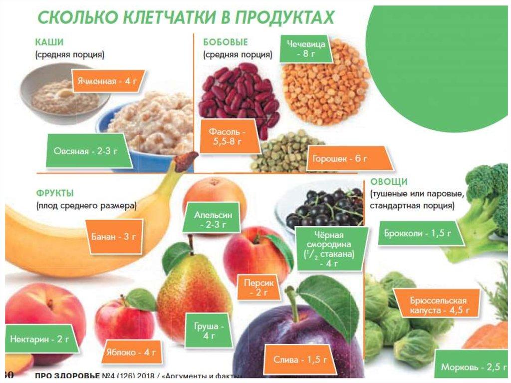 4 самые популярные диеты при гипертонии