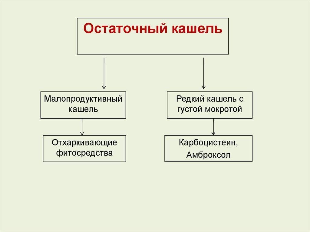 Лекарства от кашля названия по алфавиту